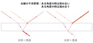 光の干渉原理