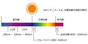 太陽光 光老化