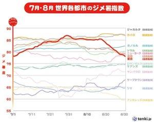 ジメ暑指数 日本気象協会